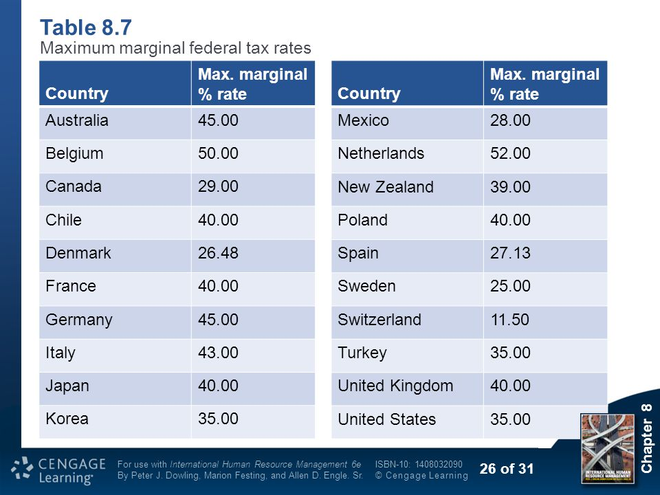 Table 8.7 Maximum marginal federal tax rates Country