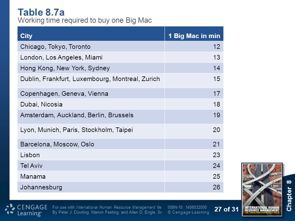 Table 8.7a Working time required to buy one Big Mac City
