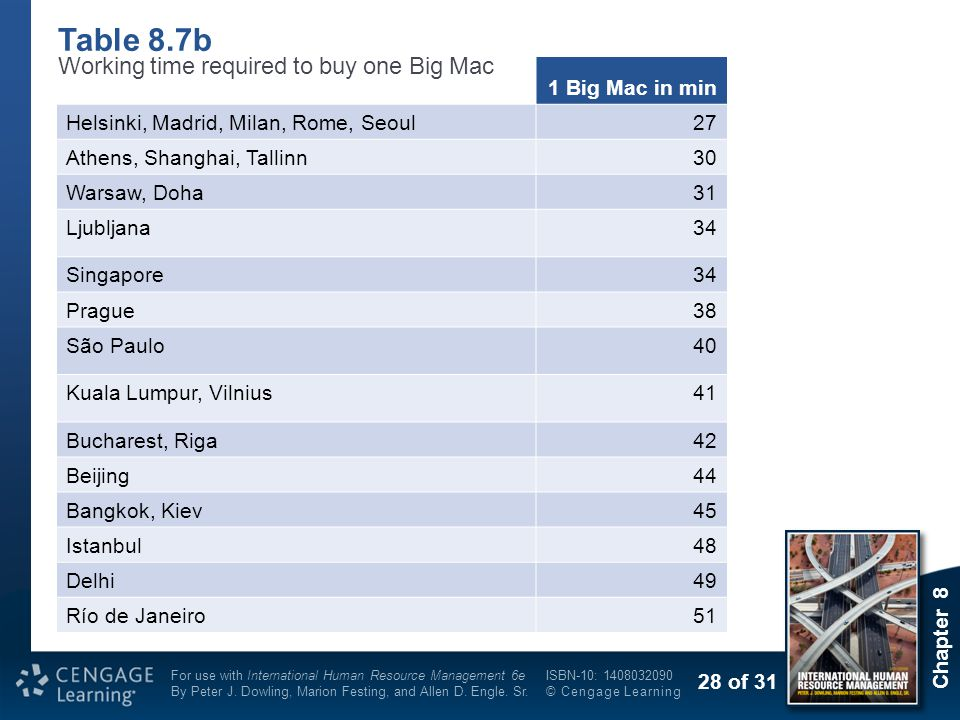 Table 8.7b Working time required to buy one Big Mac 1 Big Mac in min