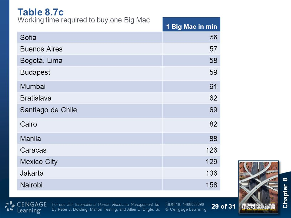 Table 8.7c Working time required to buy one Big Mac Sofia Buenos Aires