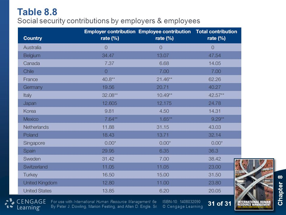 Table 8.8 Social security contributions by employers & employees