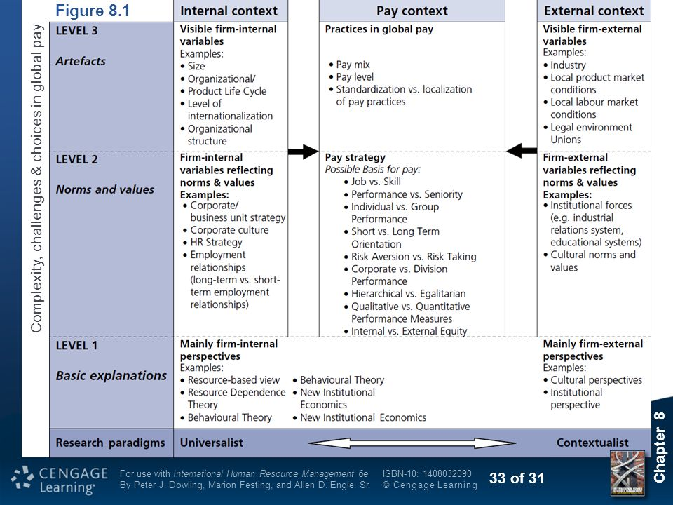 Figure 8.1 Complexity, challenges & choices in global pay Chapter 8