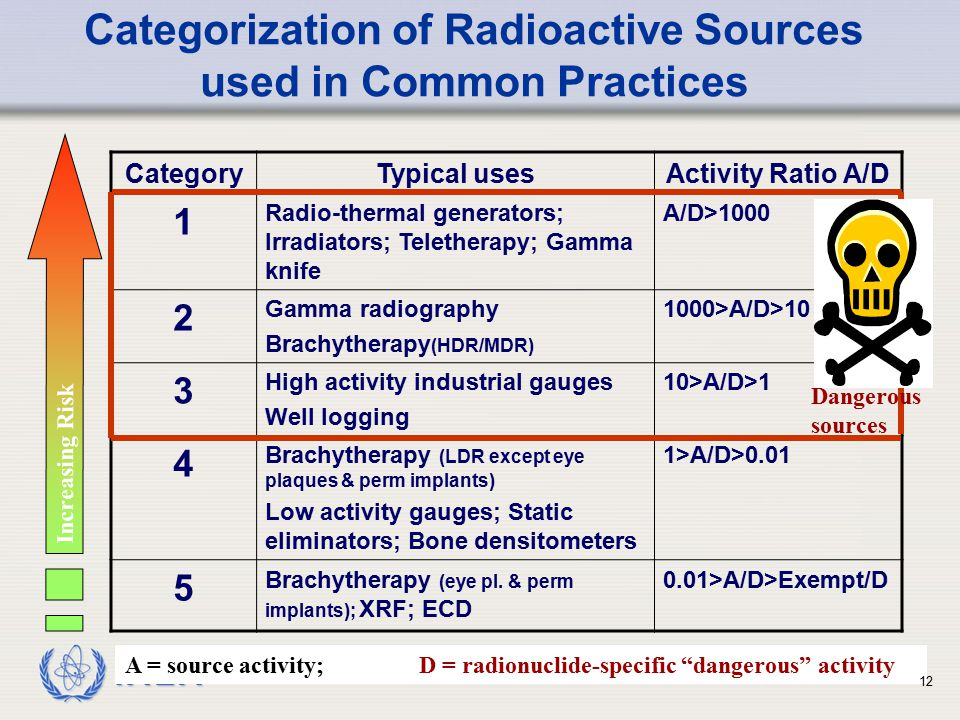 Categorization of Radioactive Sources used in Common Practices
