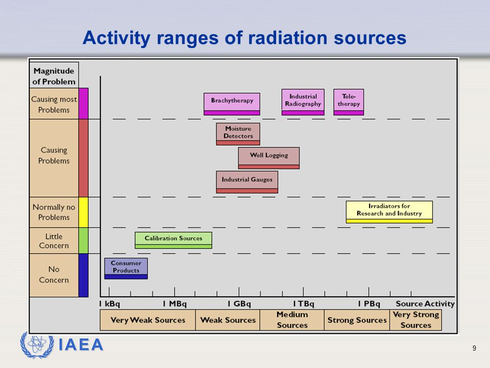 Activity ranges of radiation sources
