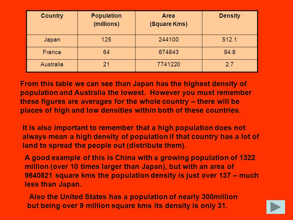 Country Population. (millions) Area. (Square Kms) Density. Japan. 125. 244100. 512.1. France.