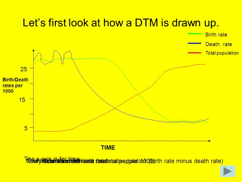 Let's first look at how a DTM is drawn up.