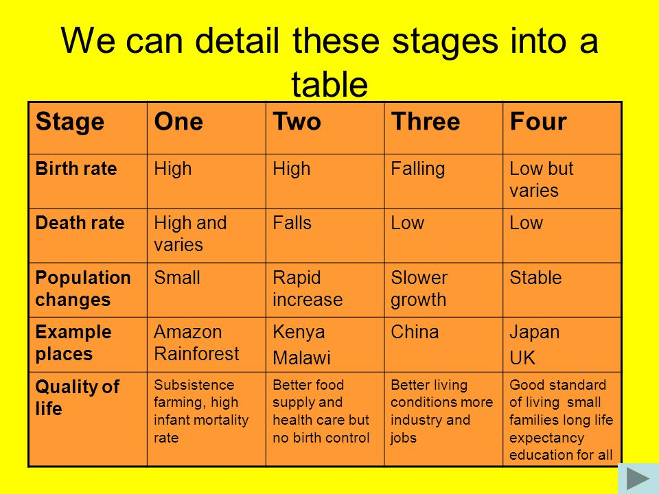 We can detail these stages into a table