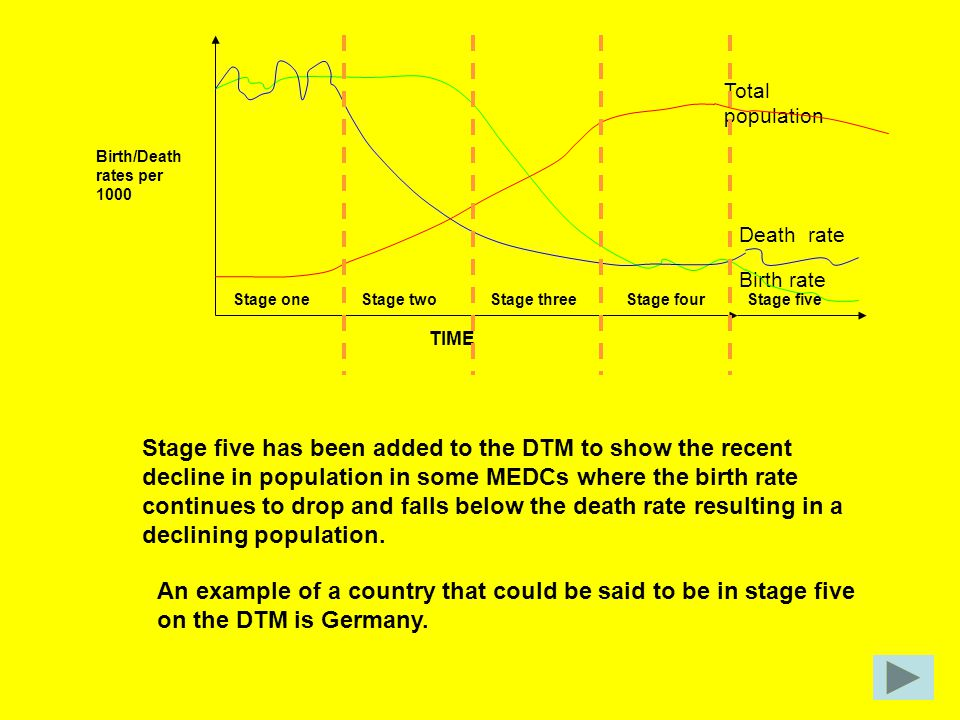 Total population Birth/Death rates per 1000. Death rate. Birth rate. Stage one. Stage two. Stage three.