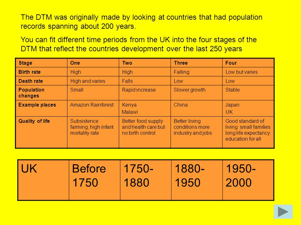 The DTM was originally made by looking at countries that had population records spanning about 200 years.