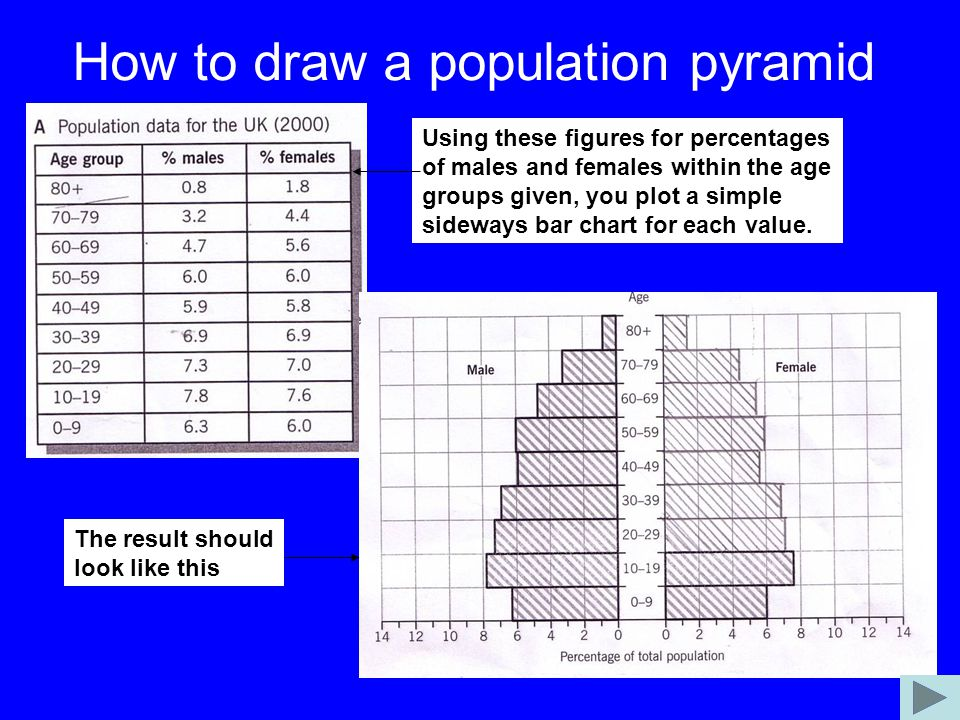 How to draw a population pyramid