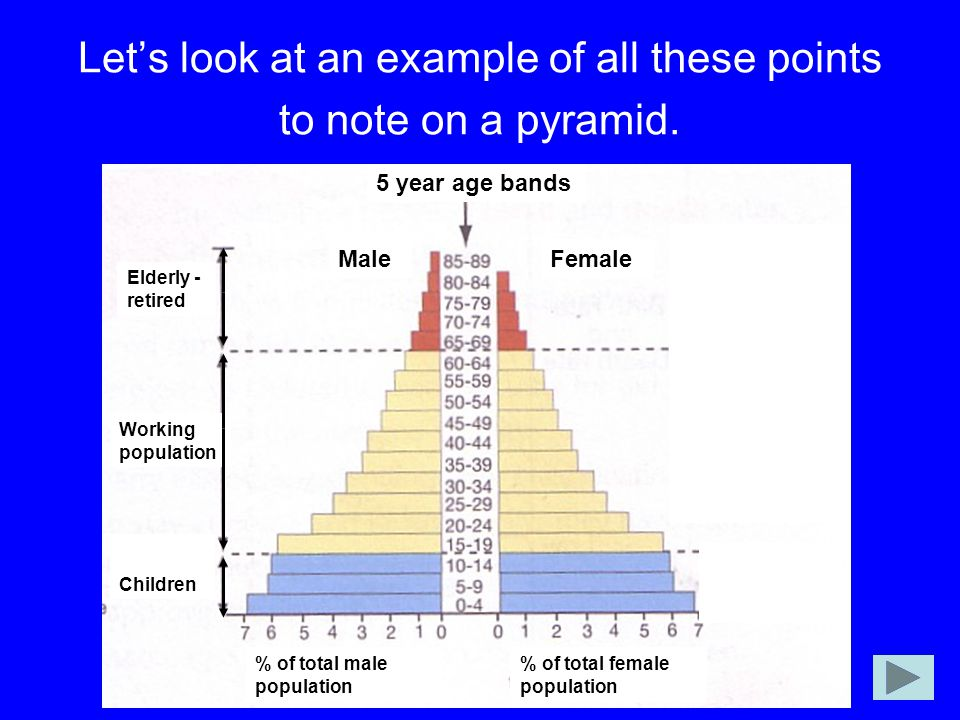 Let's look at an example of all these points to note on a pyramid.