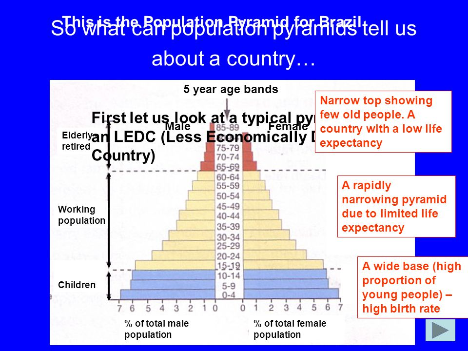 So what can population pyramids tell us about a country…