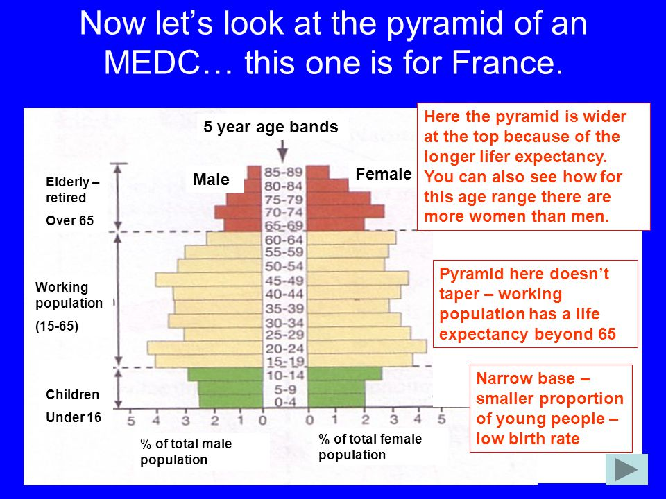 Now let's look at the pyramid of an MEDC… this one is for France.