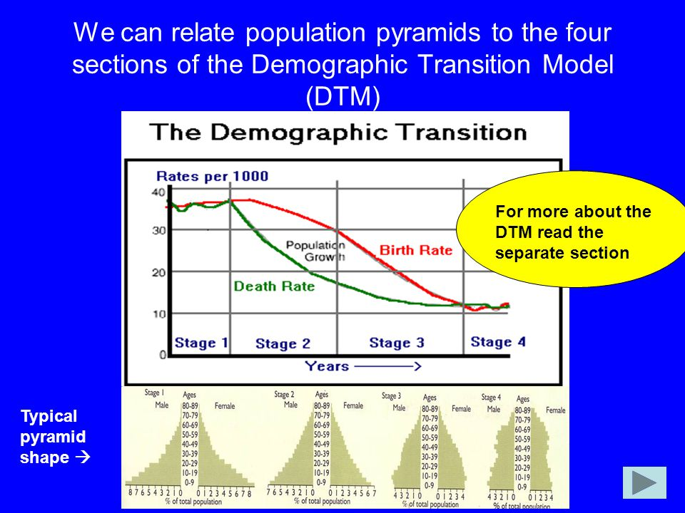 We can relate population pyramids to the four sections of the Demographic Transition Model (DTM)
