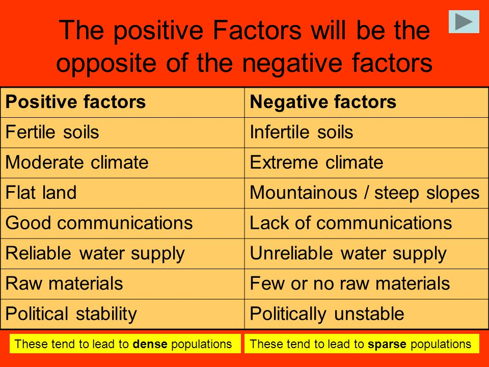 The positive Factors will be the opposite of the negative factors