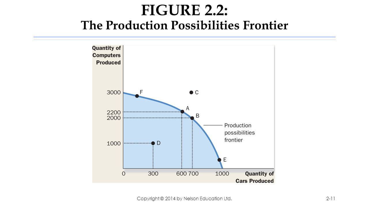 FIGURE 2.2: The Production Possibilities Frontier