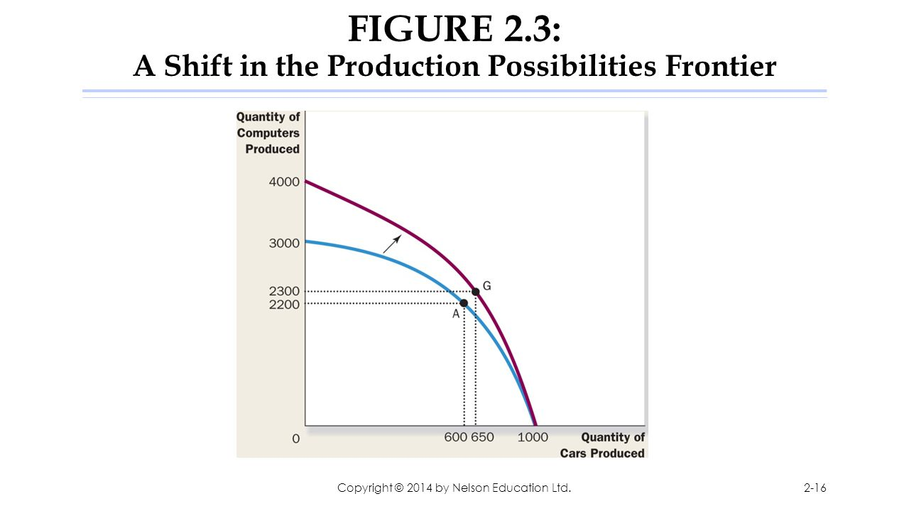 FIGURE 2.3: A Shift in the Production Possibilities Frontier