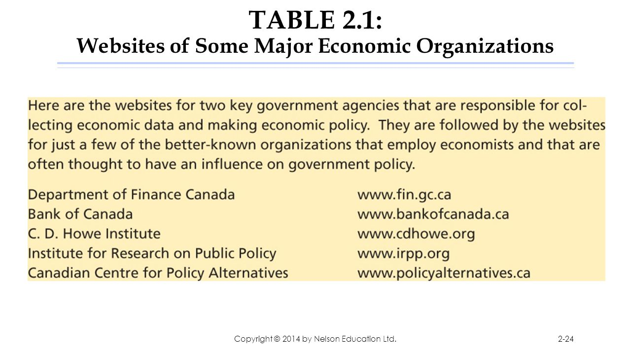 TABLE 2.1: Websites of Some Major Economic Organizations