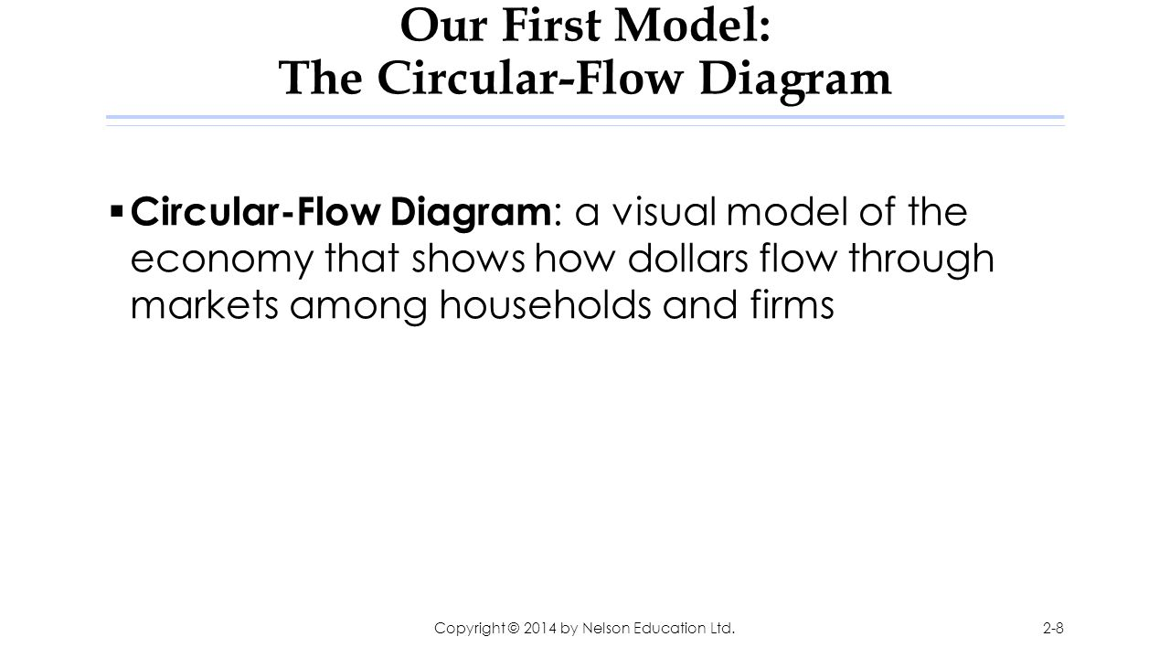 Our First Model: The Circular-Flow Diagram