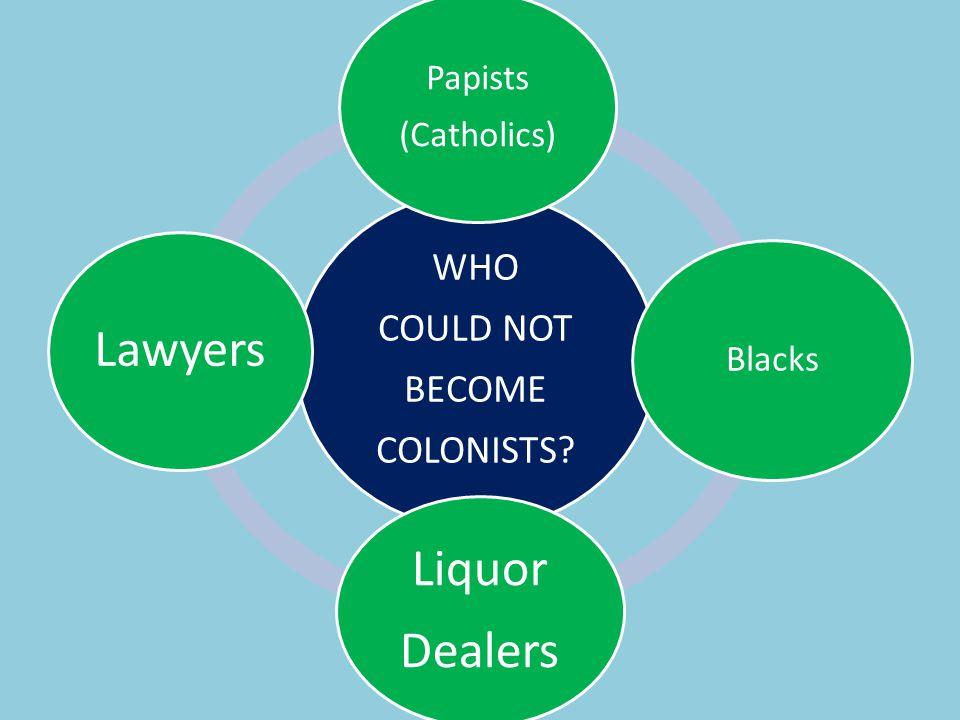 Papists Blacks (Catholics) COLONISTS BECOME COULD NOT WHO Dealers