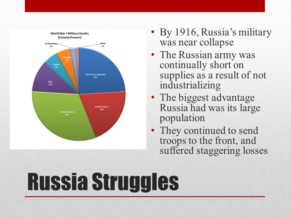Russia Struggles By 1916, Russia's military was near collapse