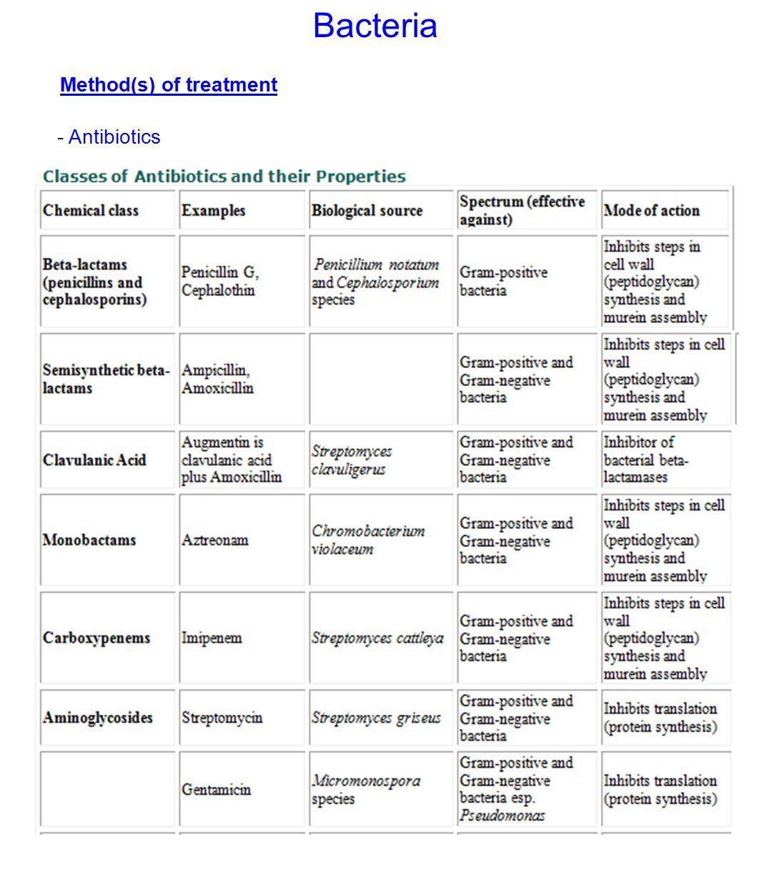 Bacteria Method(s) of treatment - Antibiotics