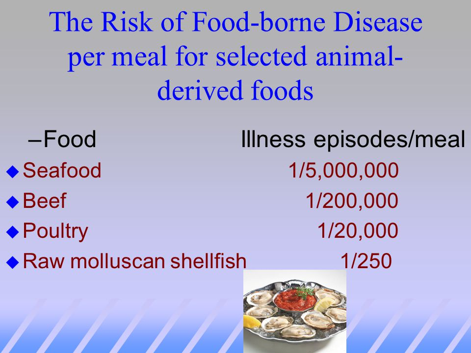 The Risk of Food-borne Disease per meal for selected animal-derived foods