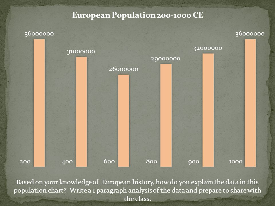 Based on your knowledge of European history, how do you explain the data in this population chart.