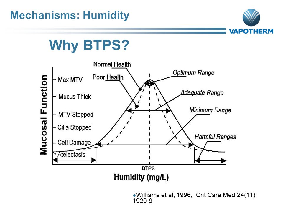 Why BTPS Mechanisms: Humidity