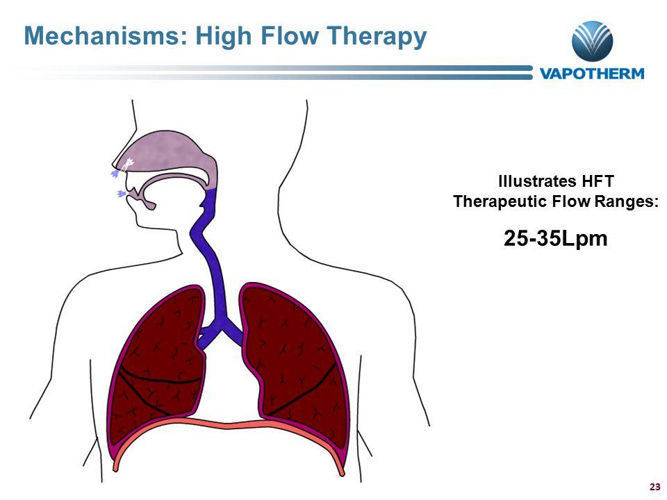 Illustrates HFT Therapeutic Flow Ranges: