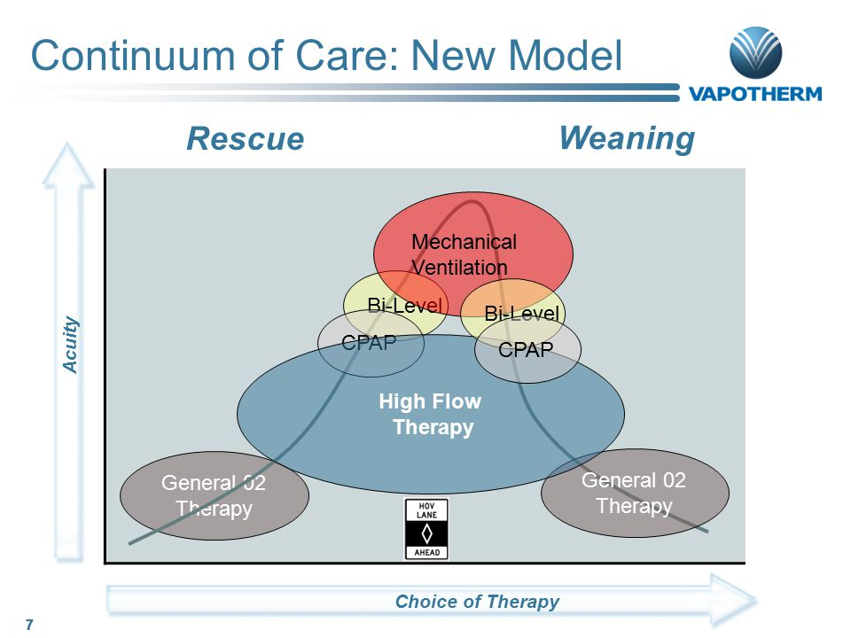 Continuum of Care: New Model