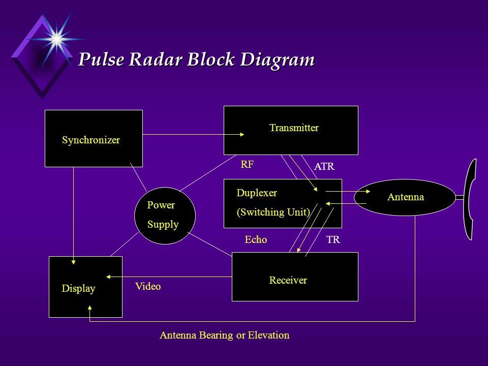 Pulse Radar Block Diagram