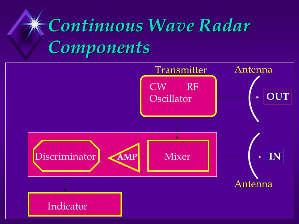 Continuous Wave Radar Components