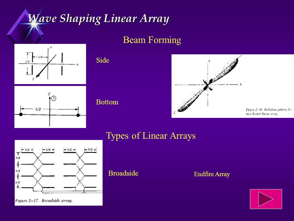 Wave Shaping Linear Array