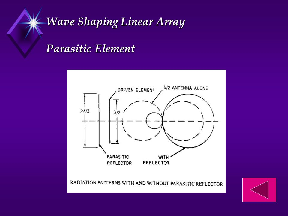 Wave Shaping Linear Array Parasitic Element