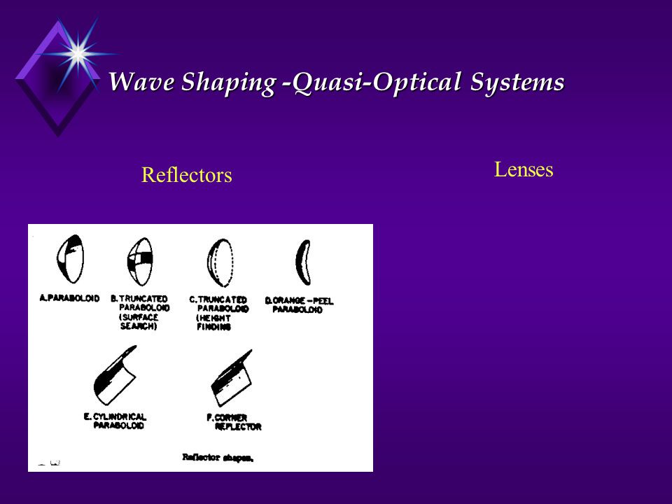 Wave Shaping -Quasi-Optical Systems
