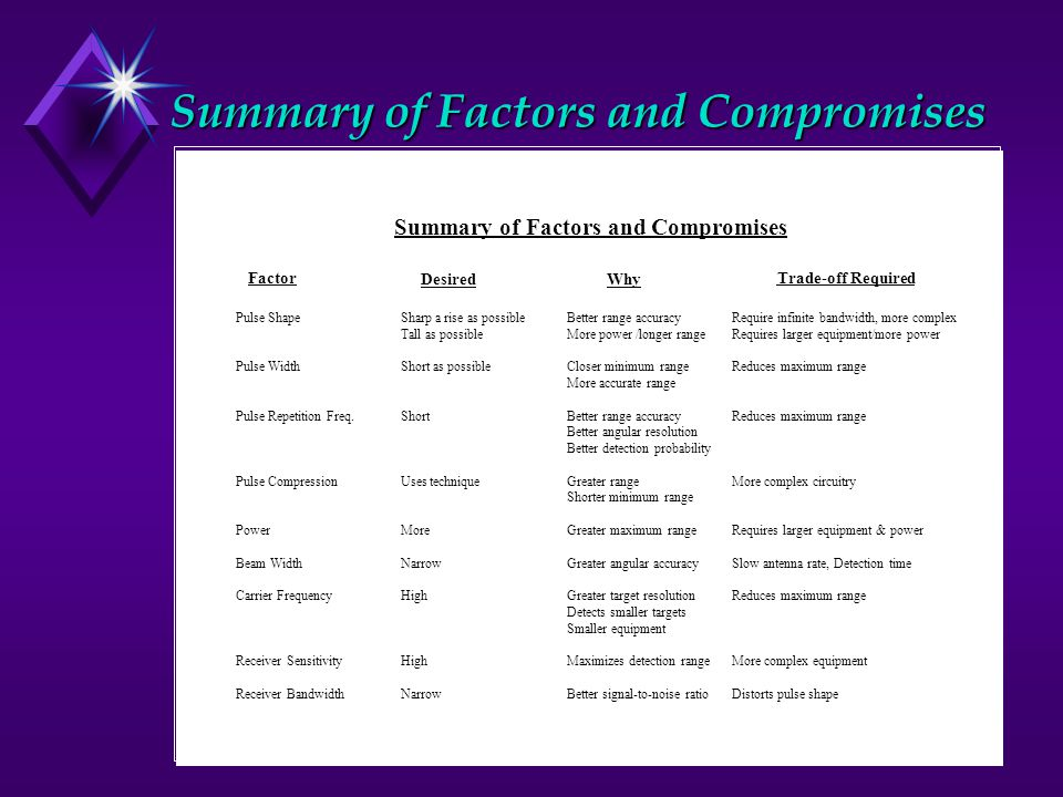 Summary of Factors and Compromises