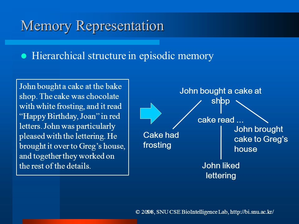 Role of Working Memory Working memory Discourse comprehension