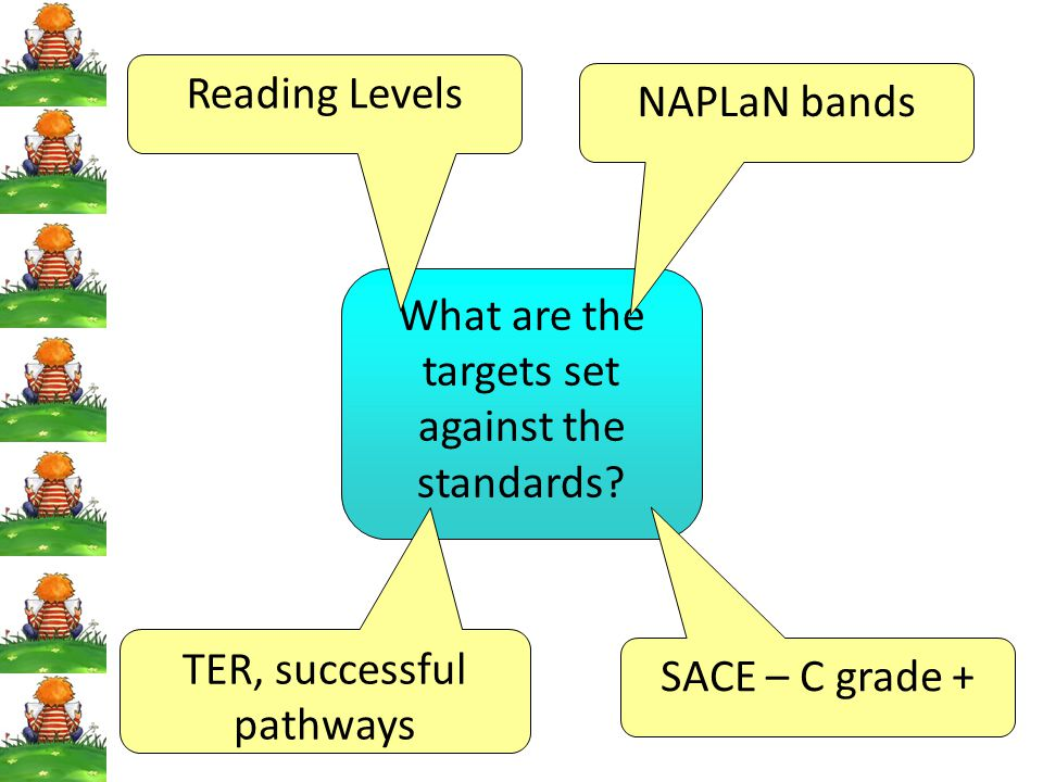 What are the targets set against the standards