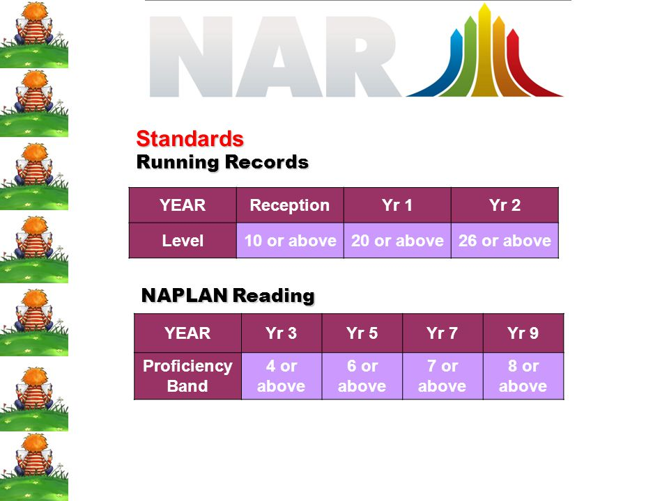 Standards Running Records NAPLAN Reading YEAR Reception Yr 1 Yr 2