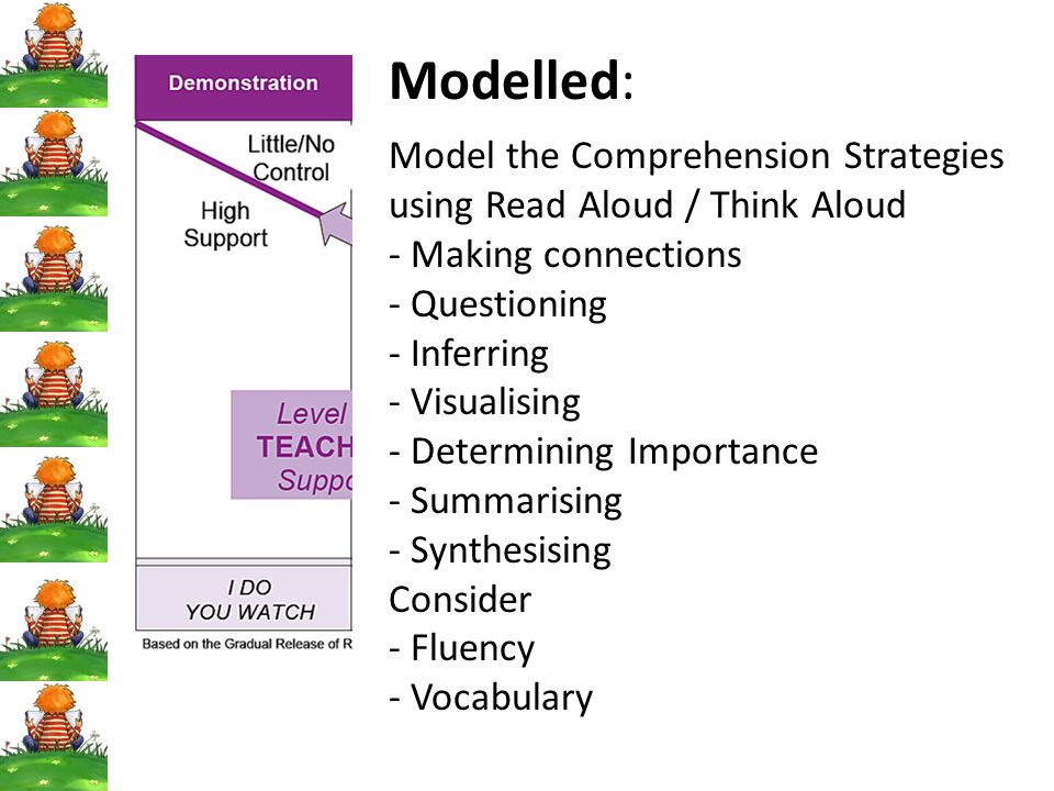 Modelled: Model the Comprehension Strategies using Read Aloud / Think Aloud. Making connections. Questioning.