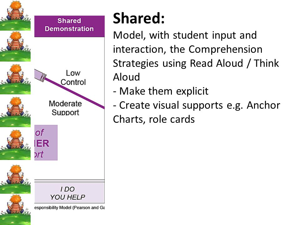 Shared: Model, with student input and interaction, the Comprehension Strategies using Read Aloud / Think Aloud.