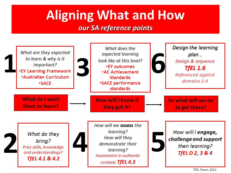 Aligning What and How our SA reference points