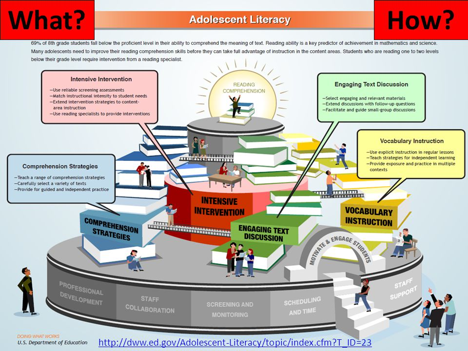 What How http://dww.ed.gov/Adolescent-Literacy/topic/index.cfm T_ID=23