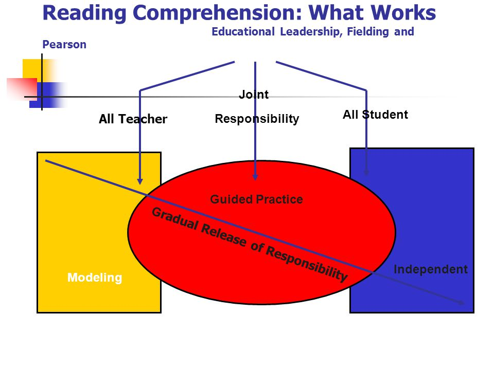 Reading Comprehension: What Works Educational Leadership, Fielding and Pearson