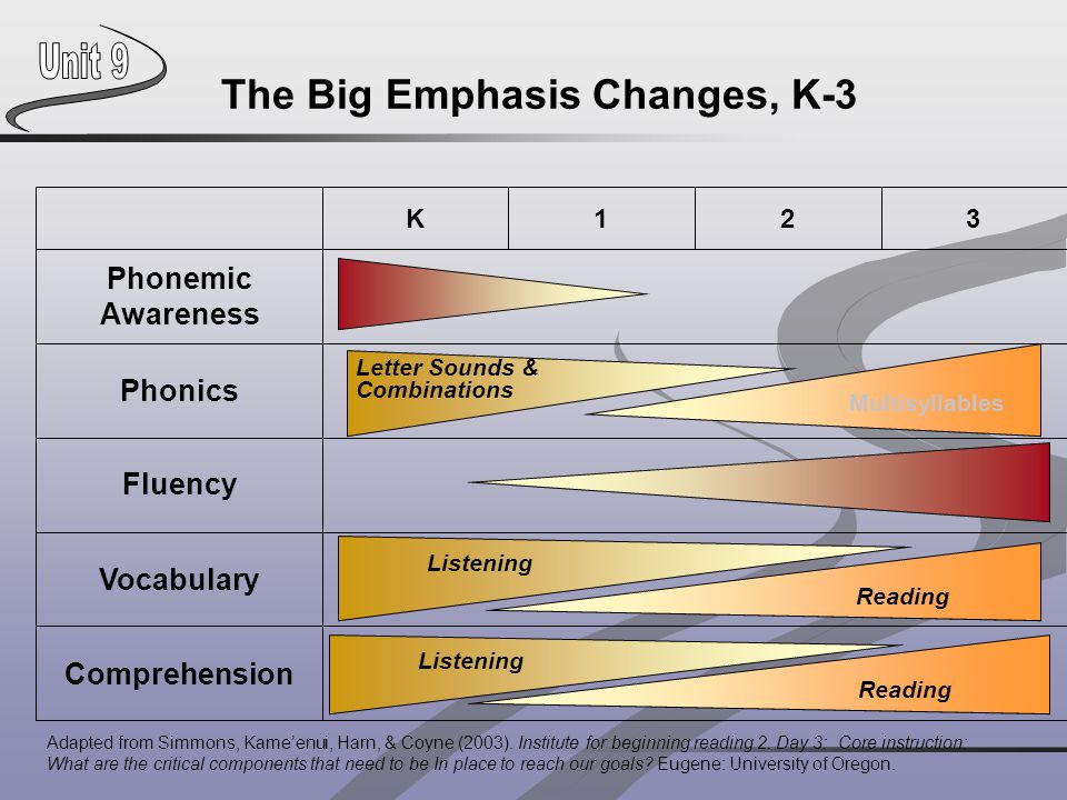 The Big Emphasis Changes, K-3