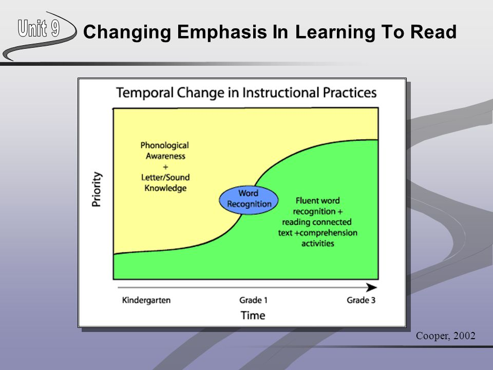 Changing Emphasis In Learning To Read