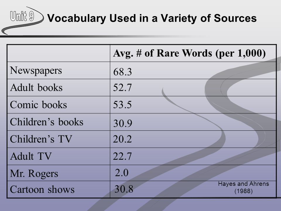 Vocabulary Used in a Variety of Sources