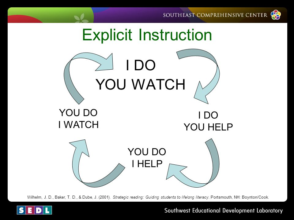 Explicit Instruction I DO YOU WATCH YOU DO I WATCH I DO YOU HELP
