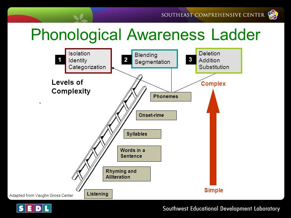 Phonological Awareness Ladder